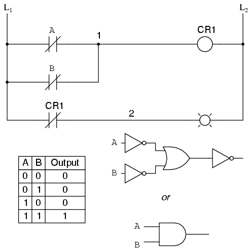 Lessons in electric circuits volume iv digital chapter 6 from the switches to the coil of cr1 the logical function is that of a nand gate cr1s normally closed contact provides one final inversion to turn the ccuart Gallery