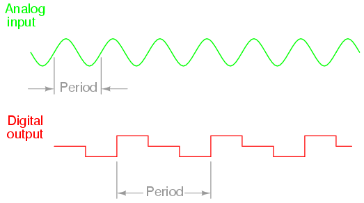 Lessons In Electric Circuits -- Volume IV (Digital) - Chapter 13