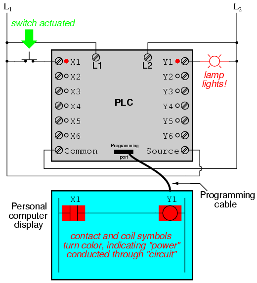 lessons in electric circuits volume iv digital chapter 6 it must be understood that the x1 contact y1 coil connecting wires and power appearing in the personal computer s display are all virtual