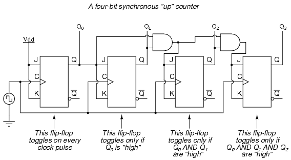 3-bit modulo 8 gray code counter fsm dating