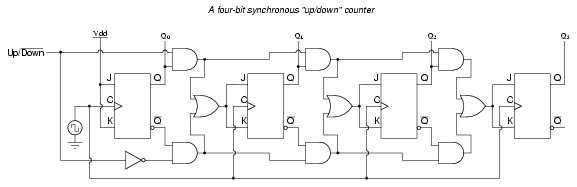 lessons in electric circuits volume iv (digital) chapter 11this circuit isn\u0027t as complex as it might first appear the up down control input line simply enables either the upper string or lower string of and gates