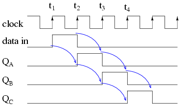 lessons in electric circuits volume iv digital chapter 12 rh ibiblio org 3 bit shift register state diagram linear feedback shift register state diagram