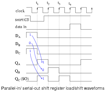 lessons in electric circuits volume iv digital chapter 12 rh ibiblio org left shift register timing diagram piso shift register timing diagram