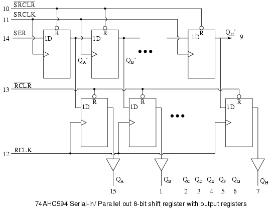 Lessons in electric circuits volume iv digital chapter 12 the above internal logic diagram is adapted from the ti texas instruments data sheet for the 74ahc594 the type d ffs in the top row comprise a ccuart Images