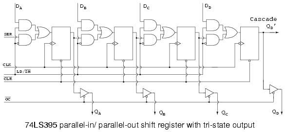 Lessons In Electric Circuits -- Volume IV (Digital) - Chapter 12 on shift register circuit diagram, shift register truth table, shift register block diagram,