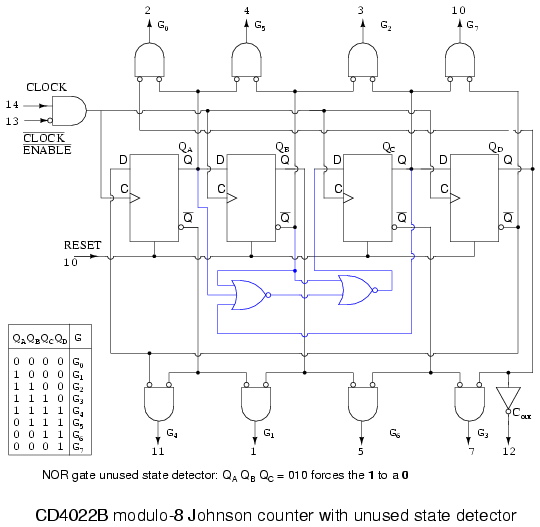 Lessons in electric circuits volume iv digital chapter 12 above is the more complete internal diagram of the cd4022b johnson counter see the manufacturers data sheet for minor details omitted ccuart Images