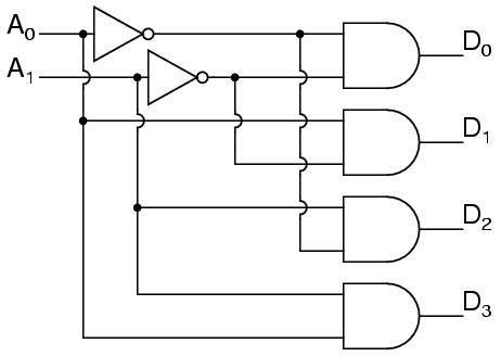 decoder  a decoder is a circuit