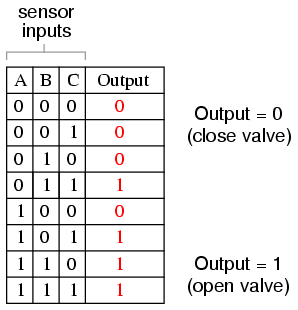 here, it is not necessarily obvious what kind of logic circuit would  satisfy the truth table  however, a simple method for designing such a  circuit is found