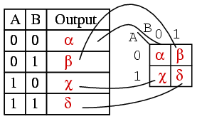 Lessons in electric circuits volume iv digital chapter 8 the outputs of a truth table correspond on a one to one basis to karnaugh map entries starting at the top of the truth table the a0 b0 inputs produce keyboard keysfo Image collections