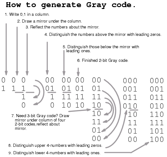 Lessons in electric circuits volume iv digital chapter 8 note that the gray code sequence above right only varies by one bit as we go down the list or bottom to top up the list this property of gray code is keyboard keysfo Image collections