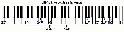 Pitch Levels of Stops