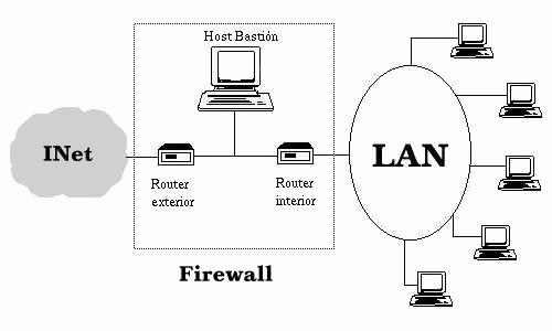 screened subnet  dmz