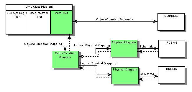 diseño de bases de datos relacionales -- una extensión informal de uml